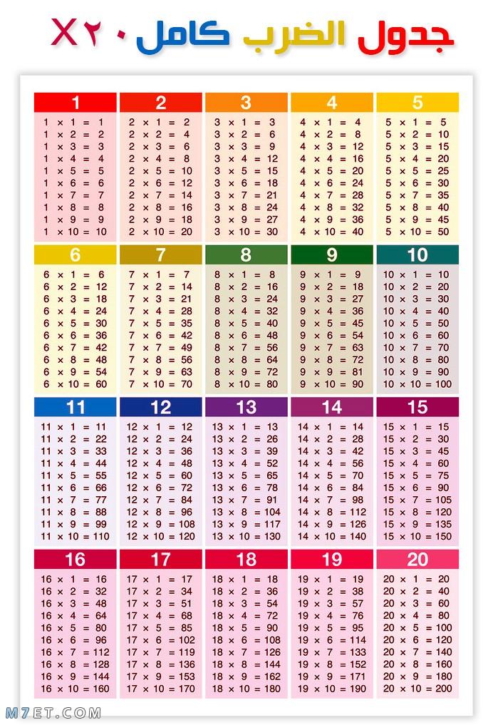 صورة جدول الضرب كامل من 1 الى 20 بالانجليزي