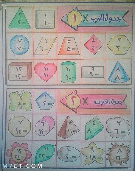 حفظ جدول الضرب للاطفال 1 و 2