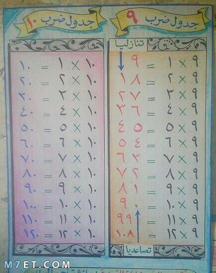 افكار مبتكرة لحل جدول الضرب 9 و 10