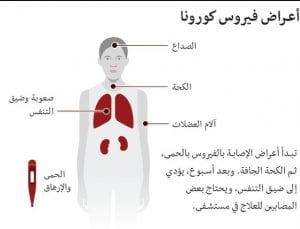 كيفية تشخيص مرض كورونا