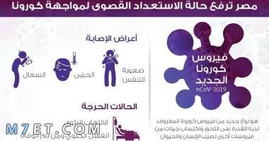 ما هي عوارض فيروس كورونا