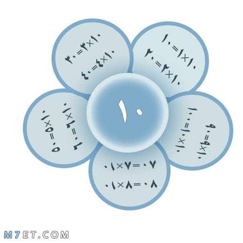 صور مطويات رياضيات