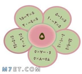 خلفيات مطويات رياضيات