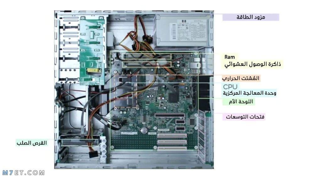 مكونات الحاسوب الأساسية