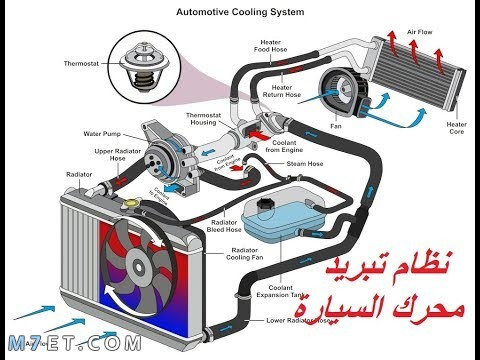 دورة التبريد في محرك السيارة
