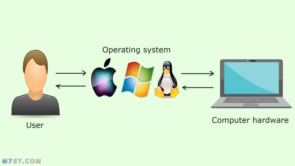 تعريف نظام التشغيل وأهم أنواع نظام التشغيل
