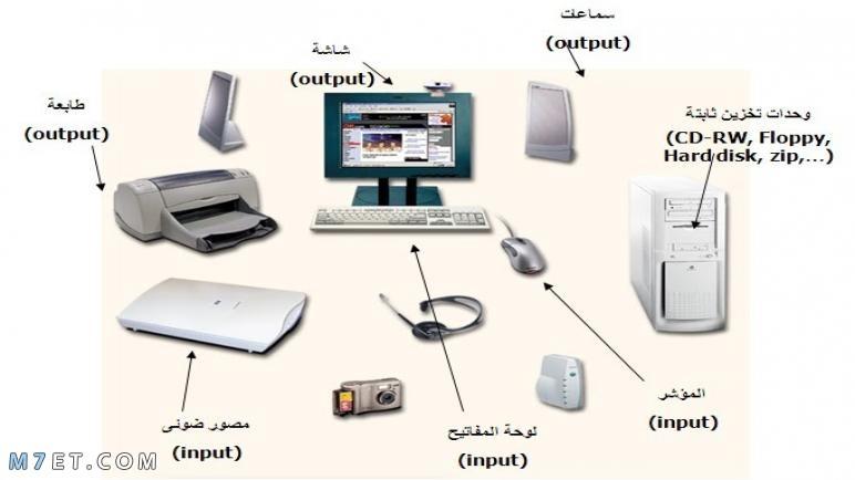 المكونات المادية للحاسوب وملحقاته