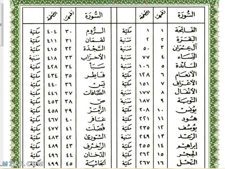 كم عدد سور القرآن