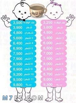 طريقة حساب وزن الطفل