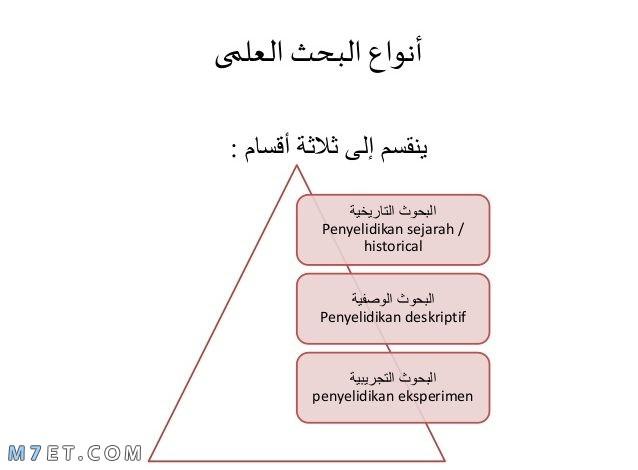 أنواع البحث العلمي