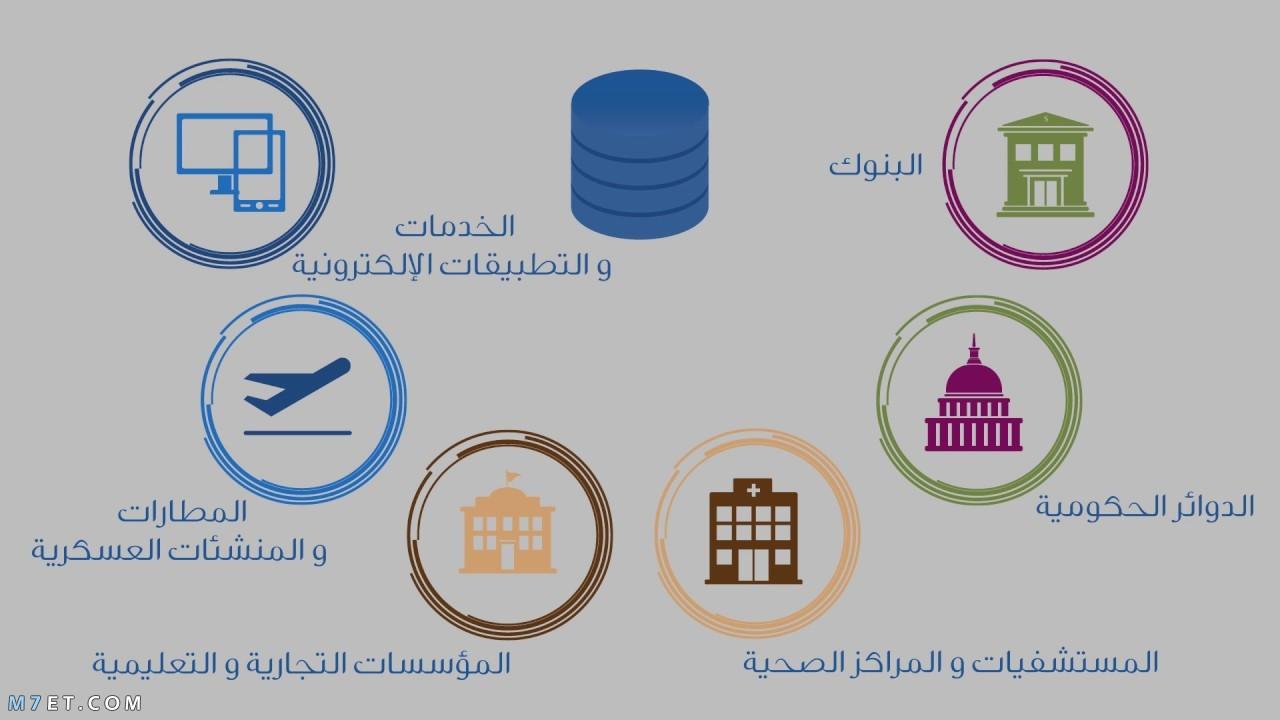 مفاهيم قواعد البيانات