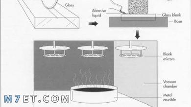 Photo of كيف تصنع المراية | وأهم أنواعها وتصميماتها المختلفة