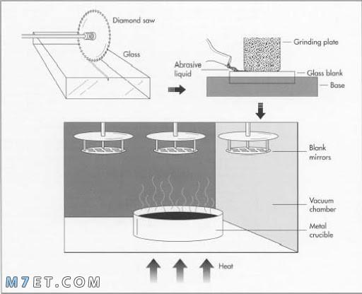 كيف تصنع المراية