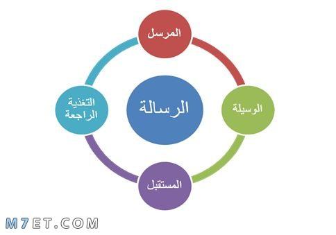 عناصر الاتصال الفعال