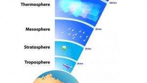 اخر طبقات الغلاف الجوي