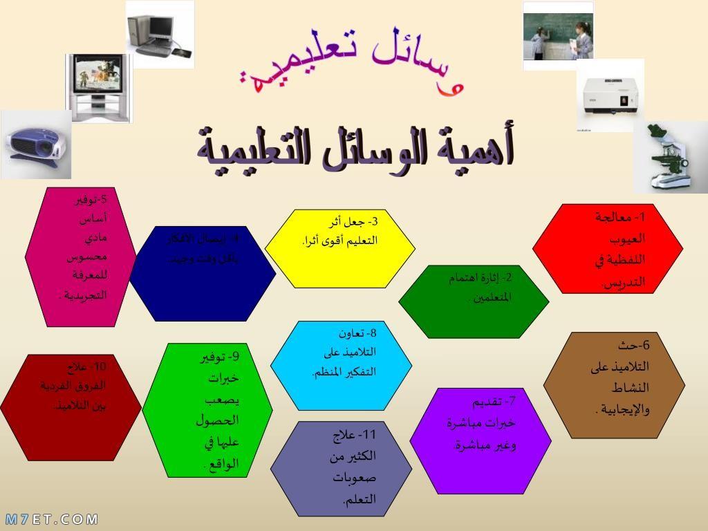 أنواع الوسائل التعليمية