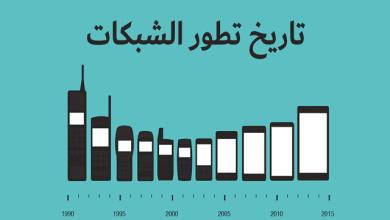 Photo of تاريخ تطور شبكات الحاسوب